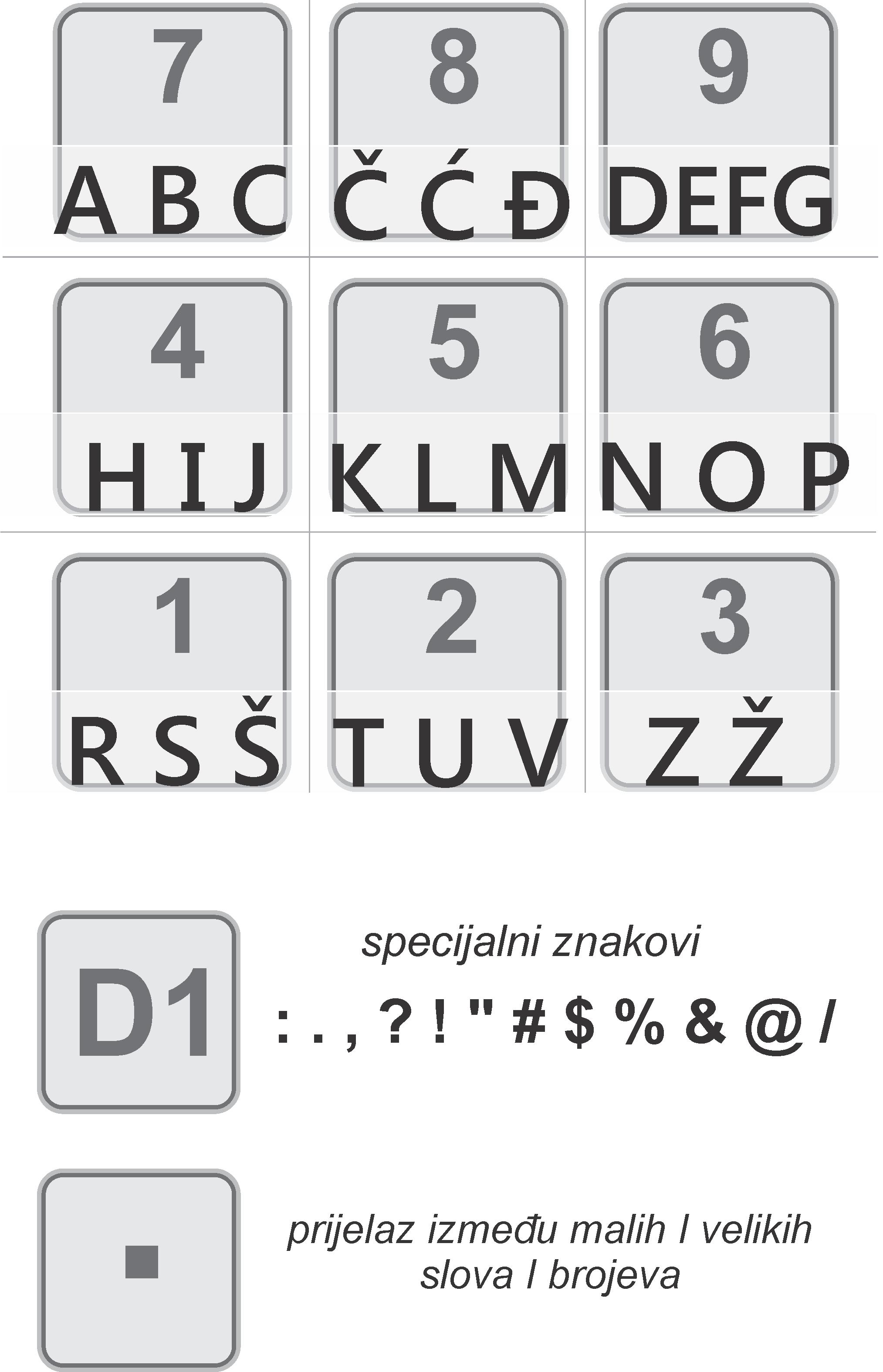 Raspored slova na Tremol kasama, Tremol M uputstvo za ručno korištenje